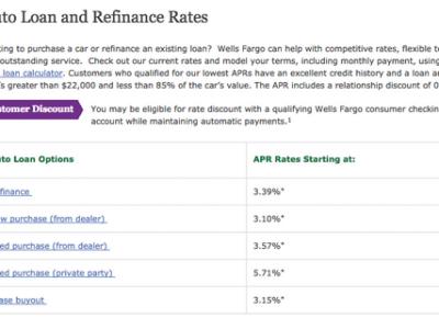 0 25 apr car loan financing – Rent a car compare